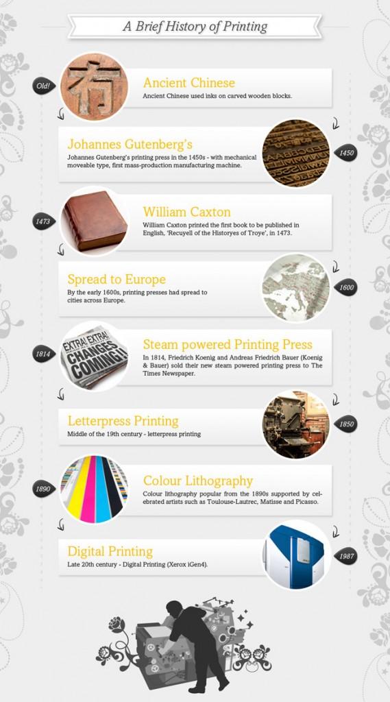 Printing Infographic
